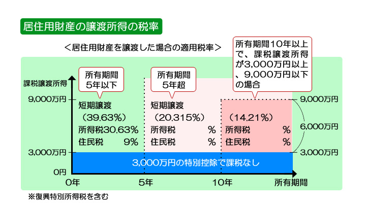 住居用財産の譲渡所得税率
